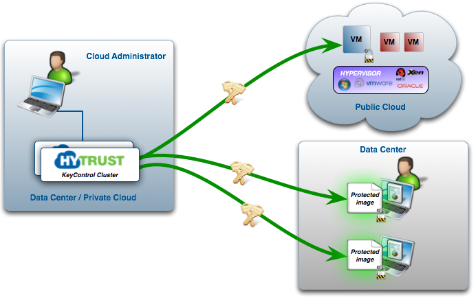 Encryption Within Virtual Machines, Using the DataControl Agent