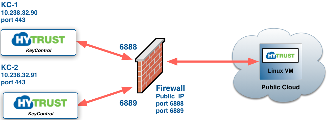 research paper on firewall The research and application of multi-firewall technology in enterprise network security free download abstract a firewall's complexity is known to increase with the size the paper will express how this moderately new type of firewall technology can be used in intrusion detection, analysis.